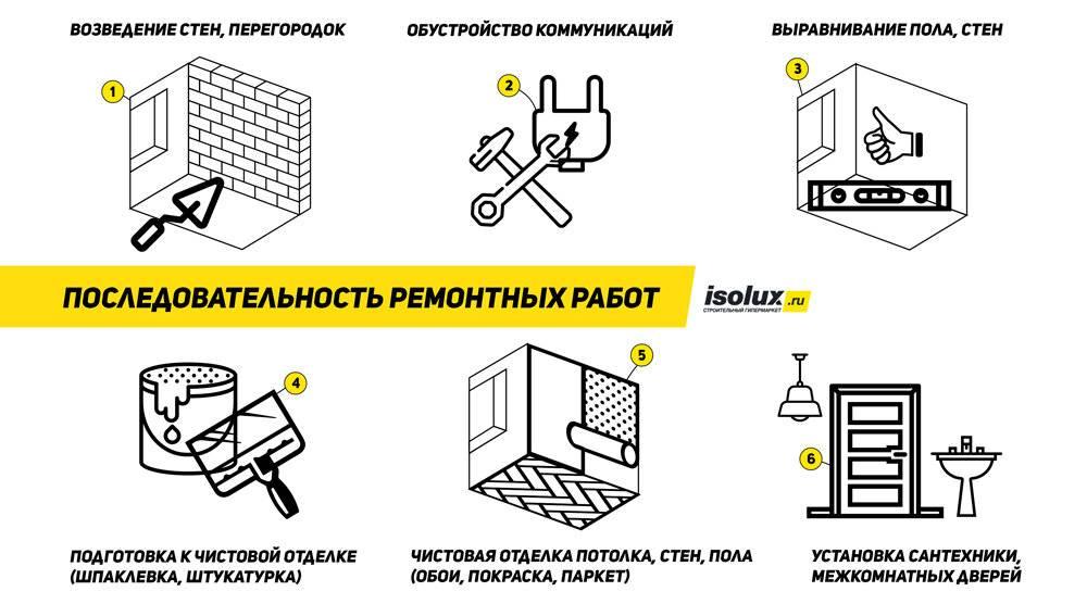 Ремонт квартиры с нуля: все этапы ремонта в новостройке