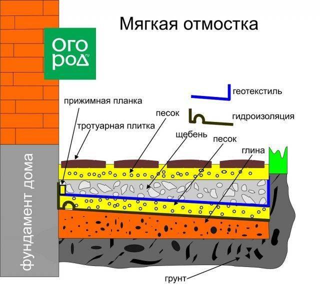 Устройство отмостки из тротуарной плитки около дома   stroimass.com