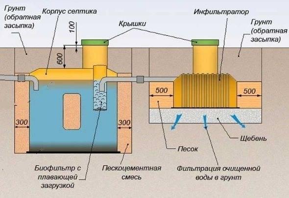Септик тритон обзор основанный на отзывах, отличия от других