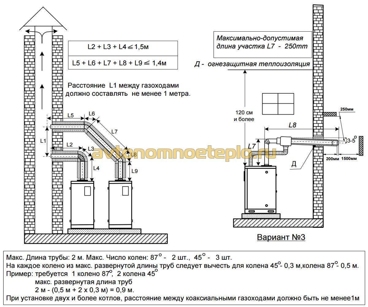 Какие есть требования к дымоходу для газового котла отопления