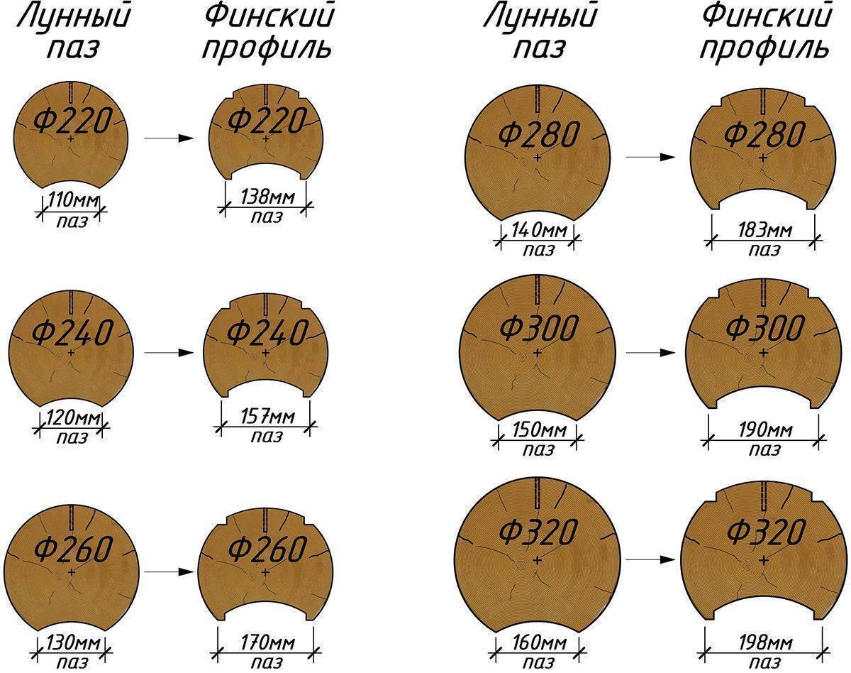 Финский паз или лунный: какой выбрать? что лучше-оцилиндрованное или рубленное бревно? параметры бревна с финским профилем