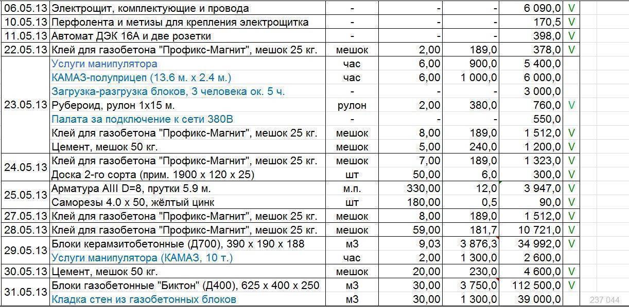 Смета кирпичного дома и примерная цена строительства