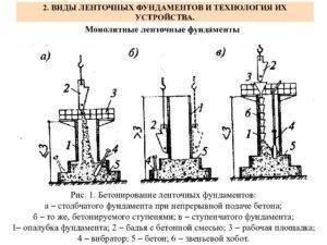 Инструкция по строительству ленточного фундамента своими руками, какие ошибки при монтаже можно совершить