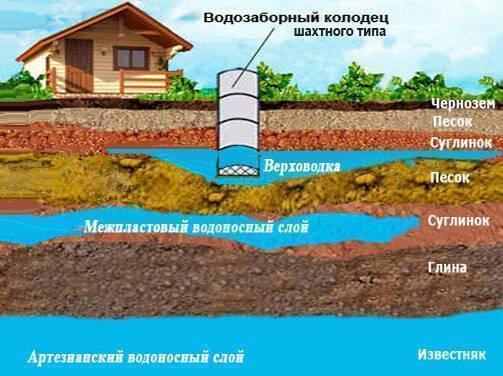 Как найти воду на участке для скважины: типы залегания подземных вод
