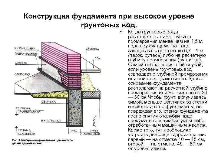 Фундаменты при высоком уровне грунтовых вод