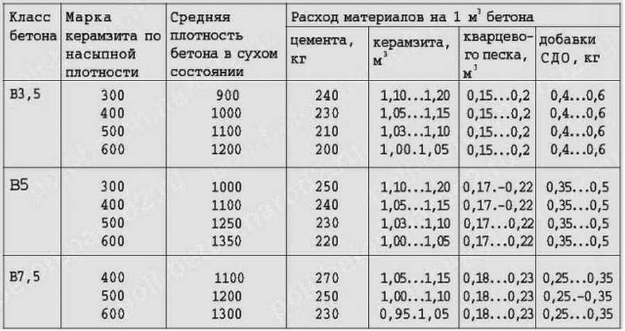Пропорции раствора для стяжки пола - подробная информация!