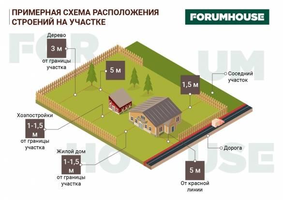 Как правильно застроить территорию или какие существуют нормы размещения строений на земельном участке ижс?