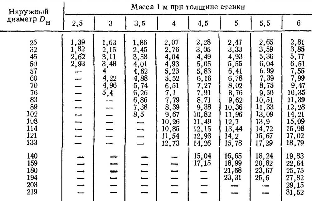 Размеры труб стальных таблица