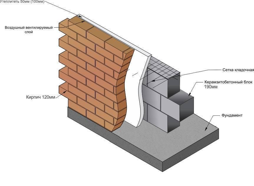 Армирование газобетонных блоков арматурой или сеткой: особенности технологии, рекомендации