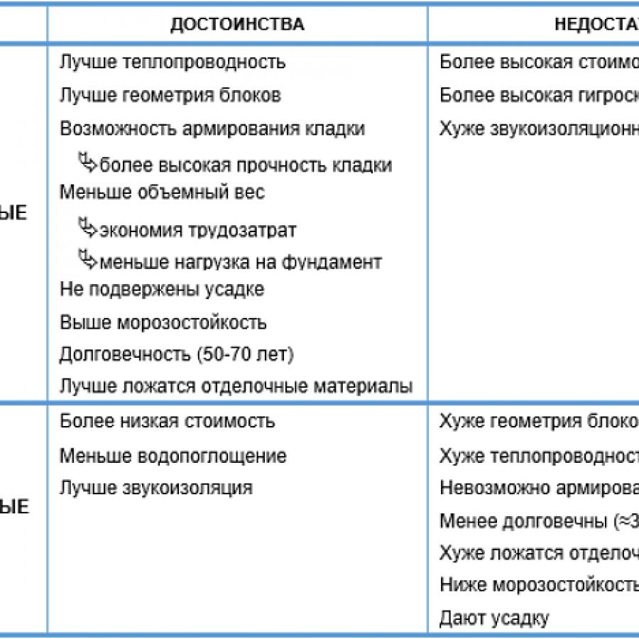 Дом из пеноблоков: плюсы и минусы пенобетона, технические характеристики