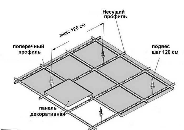 Монтаж подвесного потолка - технология установки подвесного потолка
