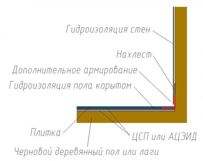 Какую пароизоляцию выбрать для потолка: разбираемся какая лучше и почему
