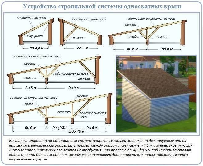 Строительство односкатной крыши своими руками — поэтапный монтаж