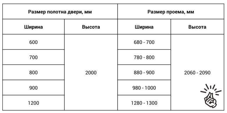 Стандартные размеры межкомнатных дверей с коробкой: все параметры и таблица