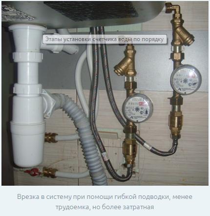 Счетчики воды в частном доме и как установить