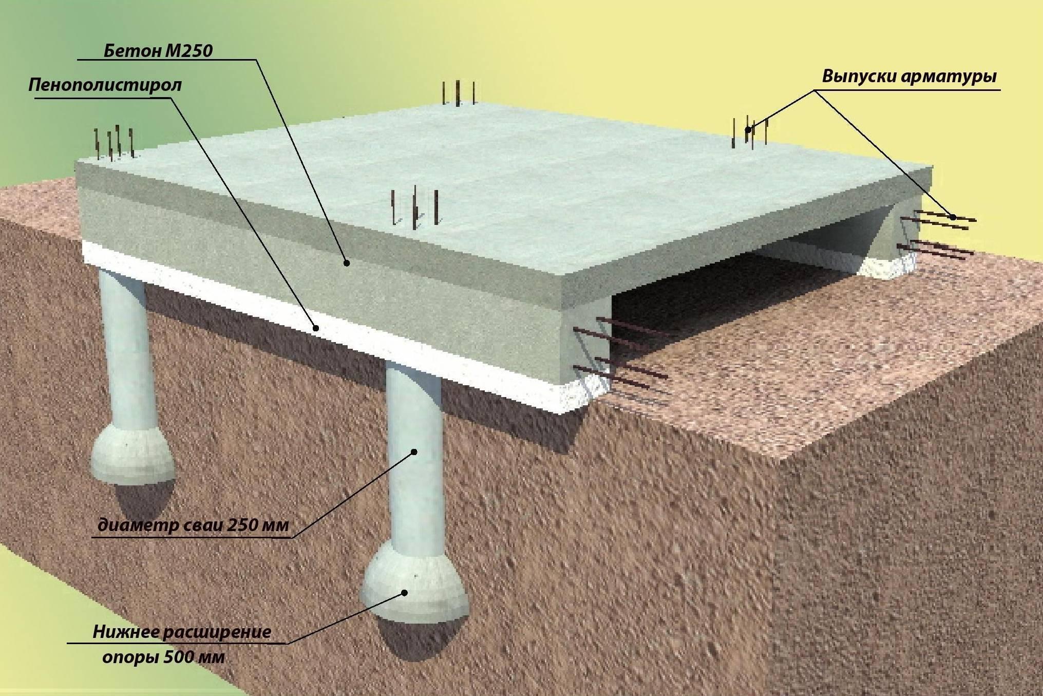 Свайный фундамент – монтаж и забивка винтовых свай. 110 фото технологии возведения фундамента