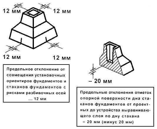 Фундамент стаканного типа под колонны (этапы строительства)
