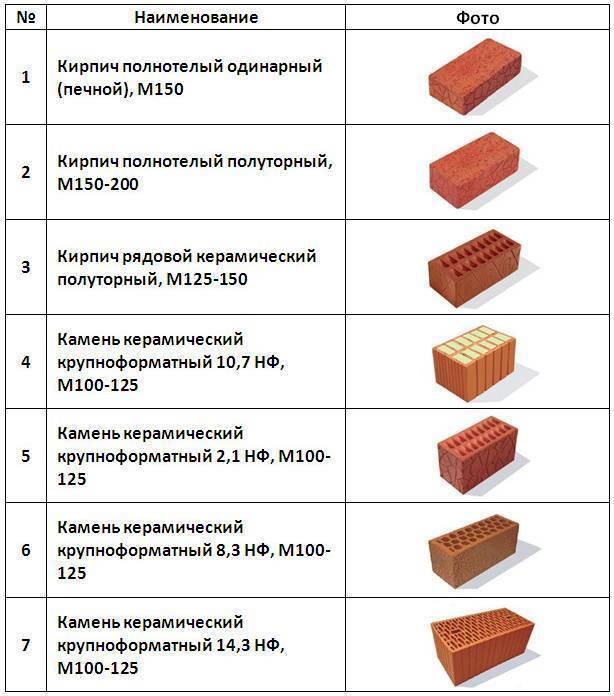Керамический кирпич: размеры и виды материала