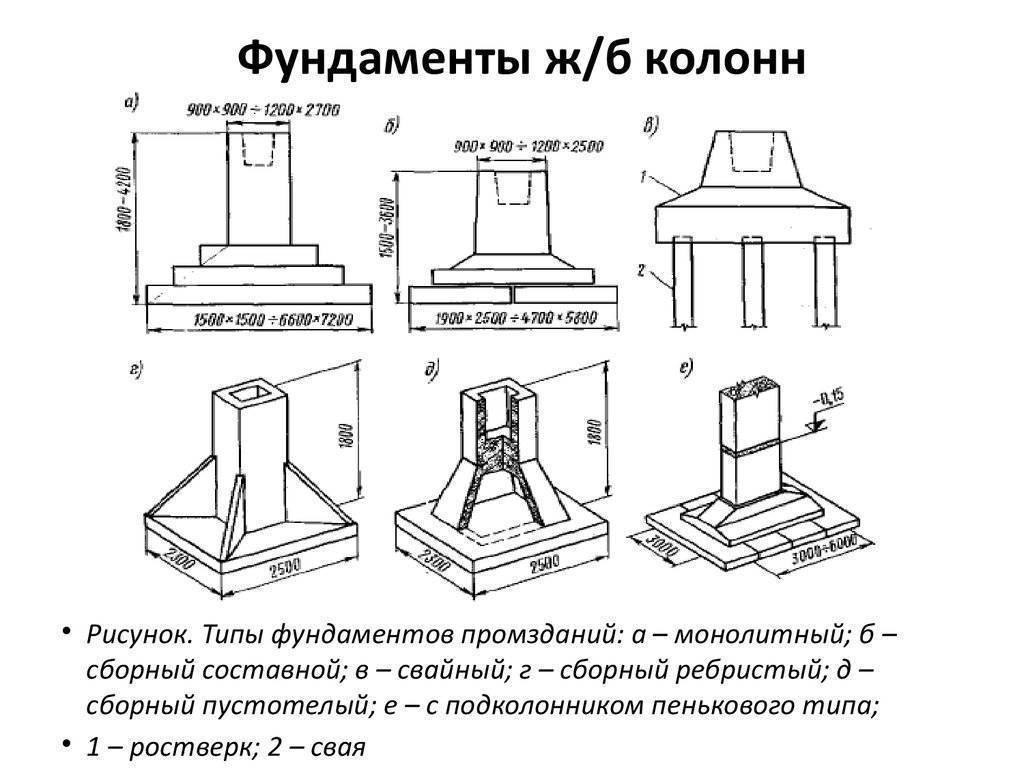 Устройство фундаментов стаканного типа под колонны
