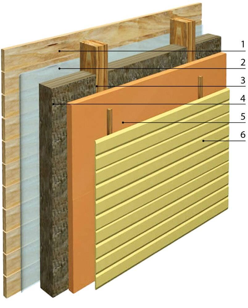 Как обложить дом облицовочным кирпичом без фундамента?