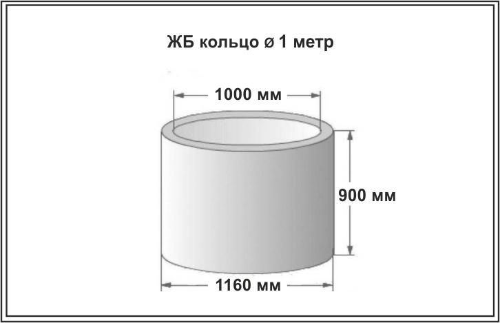 Кольца бетонные для канализации - размеры, характеристики, маркировка, инструкция как установить с фото и видео