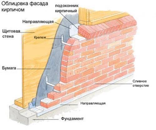 Как обложить дом из бруса кирпичом