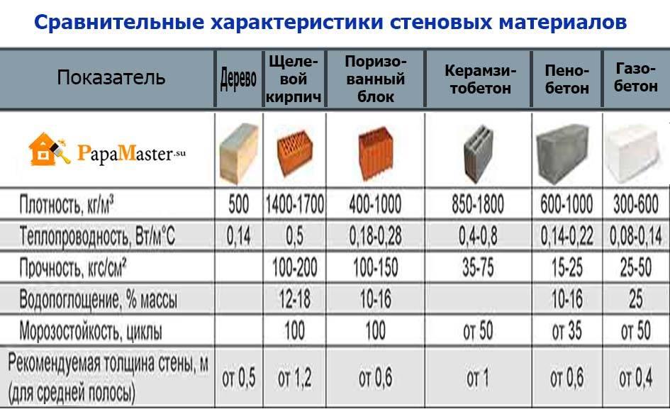 Виды блоков для строительства: какие бывают и в чём разница