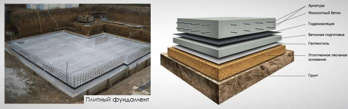 Пошаговая инструкция по устройству плитного фундамента