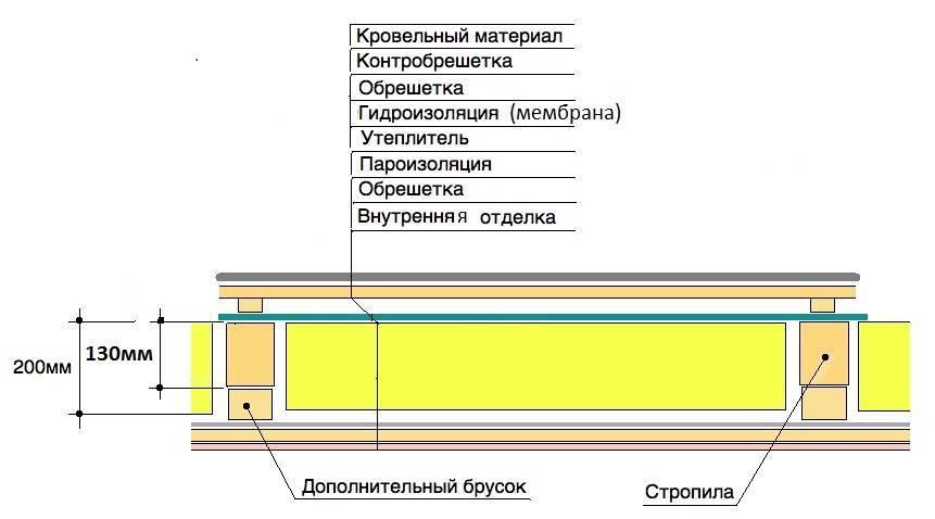 Утепление чердака минватой: технология монтажа | nashicherdaki.ru