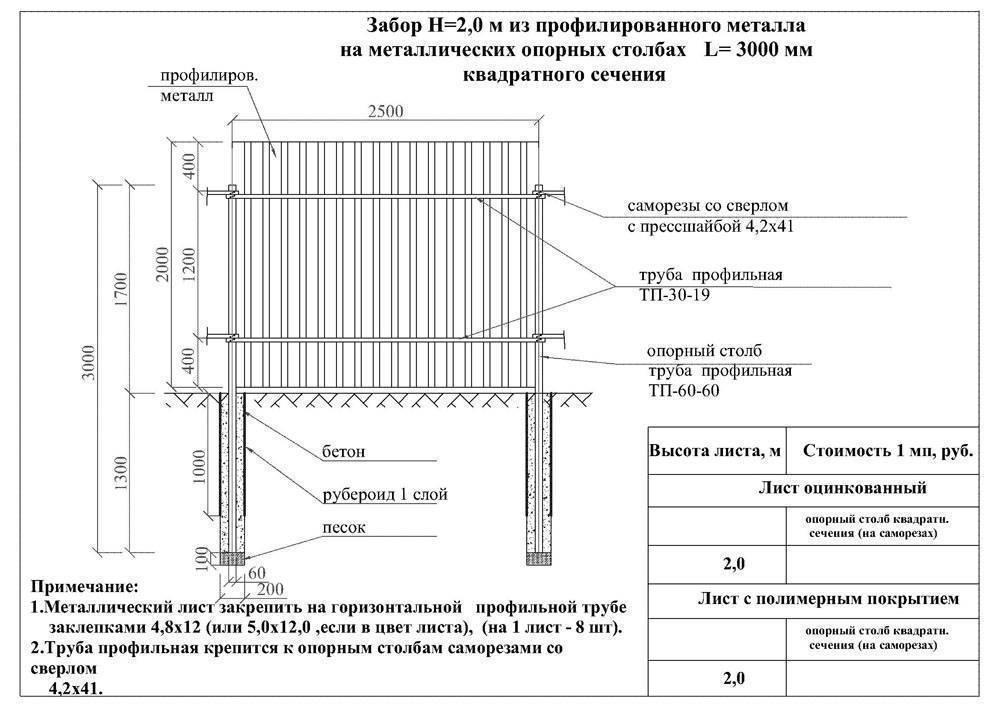 Забор из профнастила своими руками: 110 фото самостоятельной установки забора
