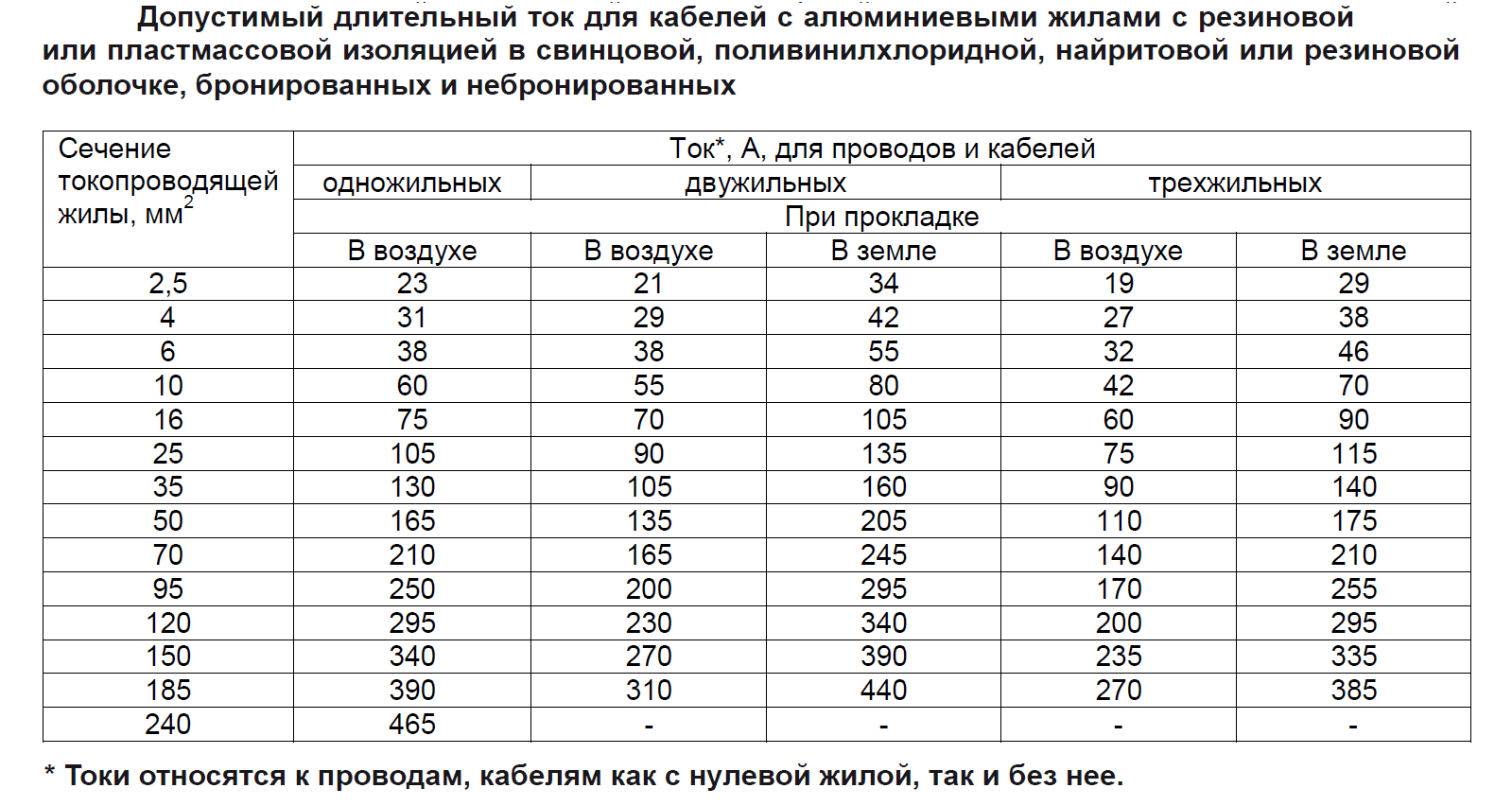 Выбор сечения кабеля по току - таблица пуэ, формула расчета сечения провода, фото, видео