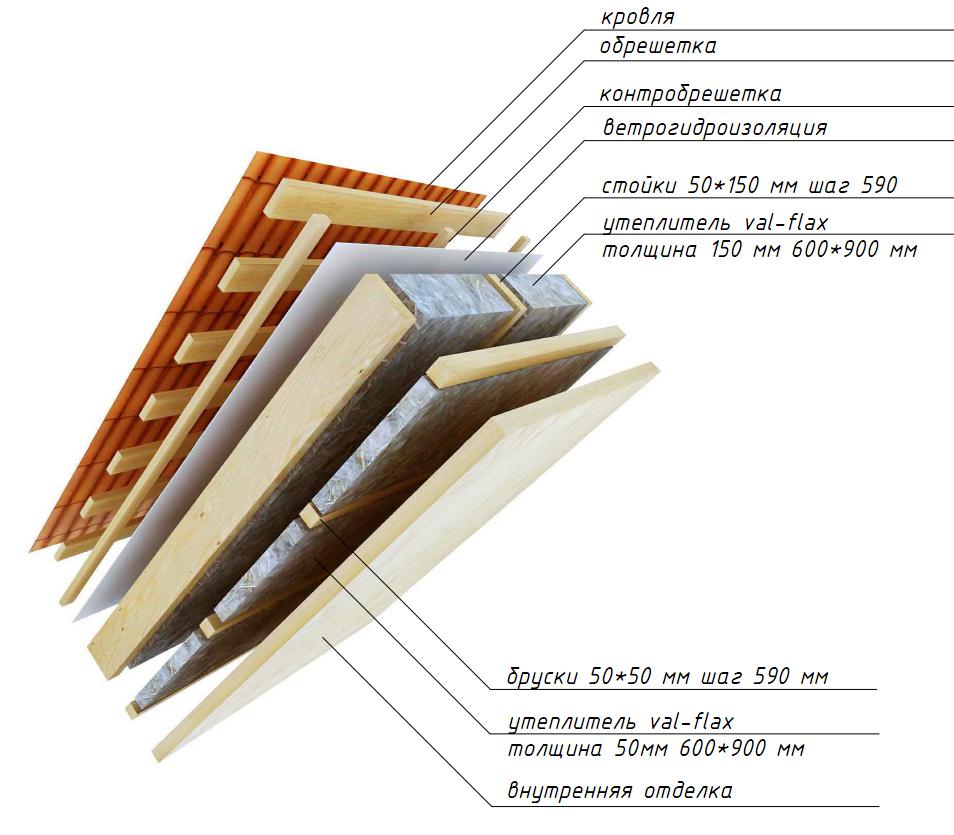 Минвата для утепления потолка, крепление минеральной ваты к потолку, какой слой минваты нужен для утепления потолка