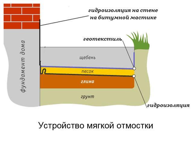 Отмостка здания: назначение, требования, виды, размеры, ее защита, основные ошибки при строительстве, а также какую лучше выбрать и стоит ли ее утеплять?