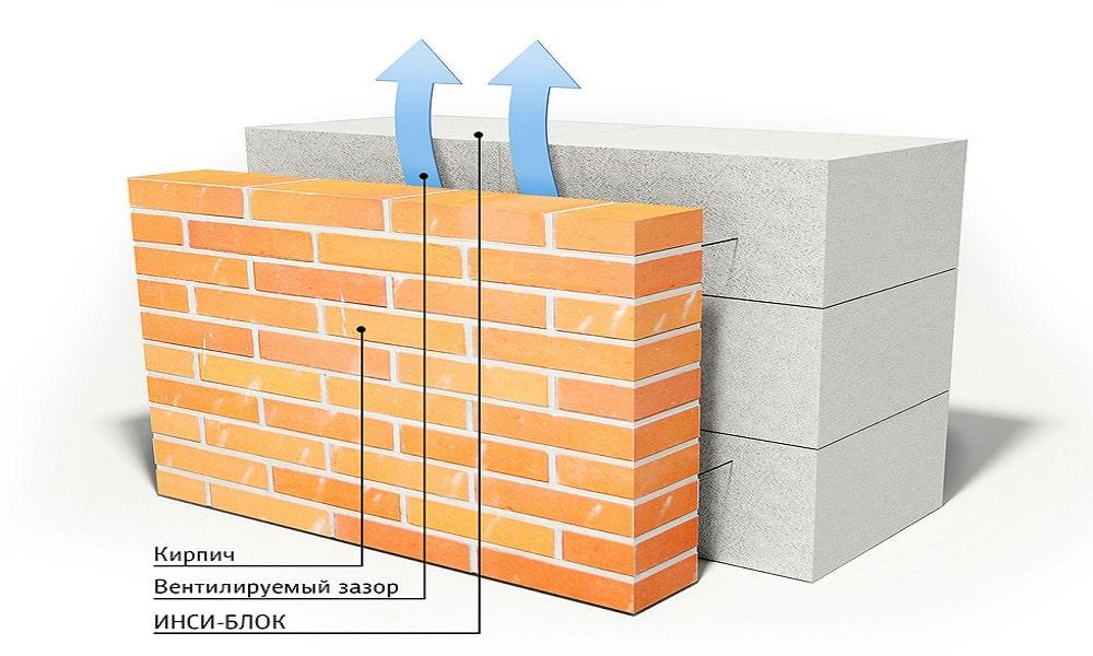 Дома из пеноблоков: внешняя отделка и выбор материалов