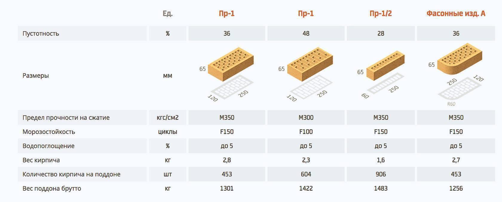 Размеры кирпича, его вес, толщина и высота: одинарного, силикатного и т.д.