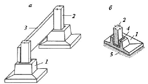 Столбчатый фундамент: плюсы и минусы конструкции