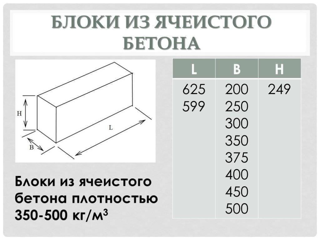 Блоки из ячеистого бетона – характеристики и классификации, укладка + видео