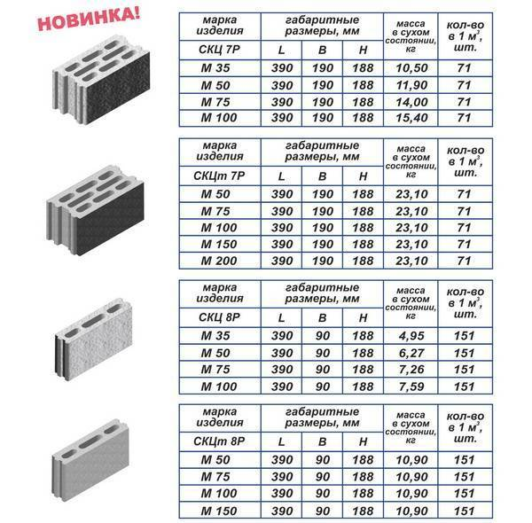 Керамзитобетонные блоки: характеристика, гост - все про стройку