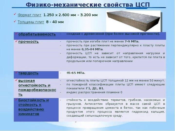 Характеристики цементно-стружечных плит, свойства цсп материала