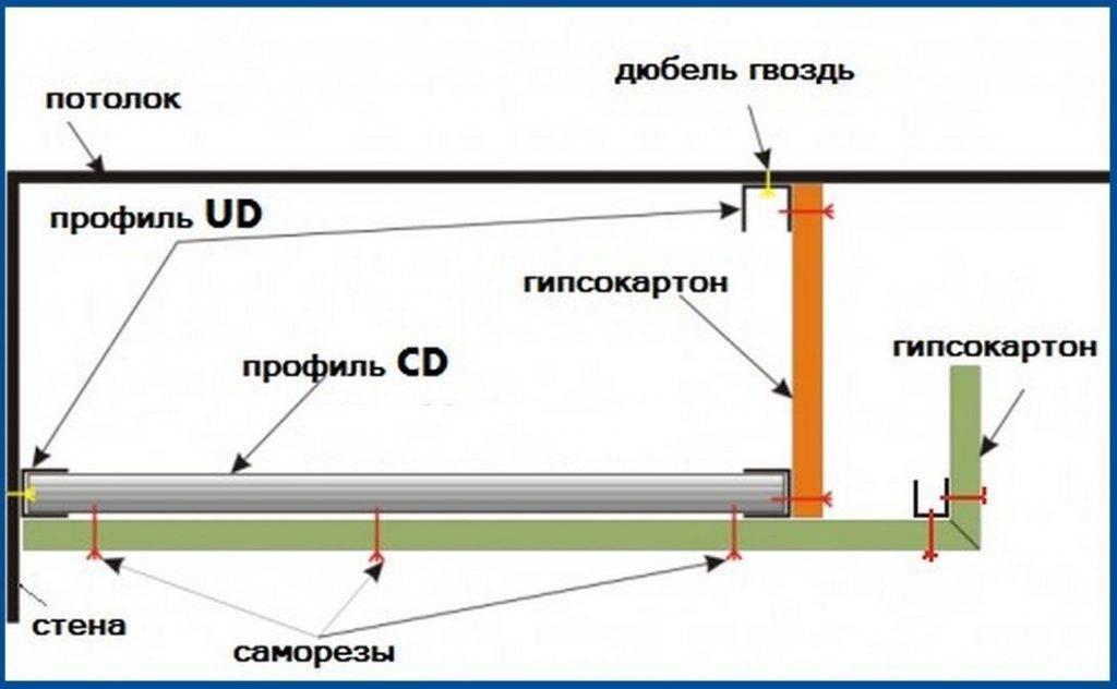 Подсветка натяжного потолка светодиодной лентой изнутри