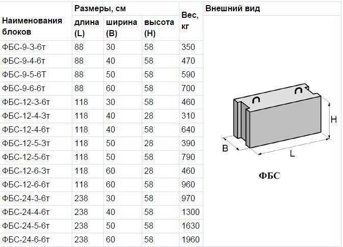 Фундаментные блоки фбс: размеры и гост железобетонных блоков