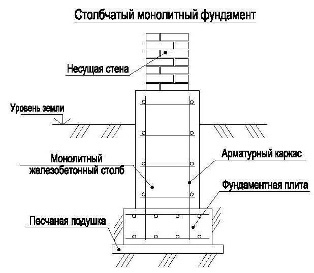 Создание ленточного фундамента по нормам снип : снип 52 01 2003