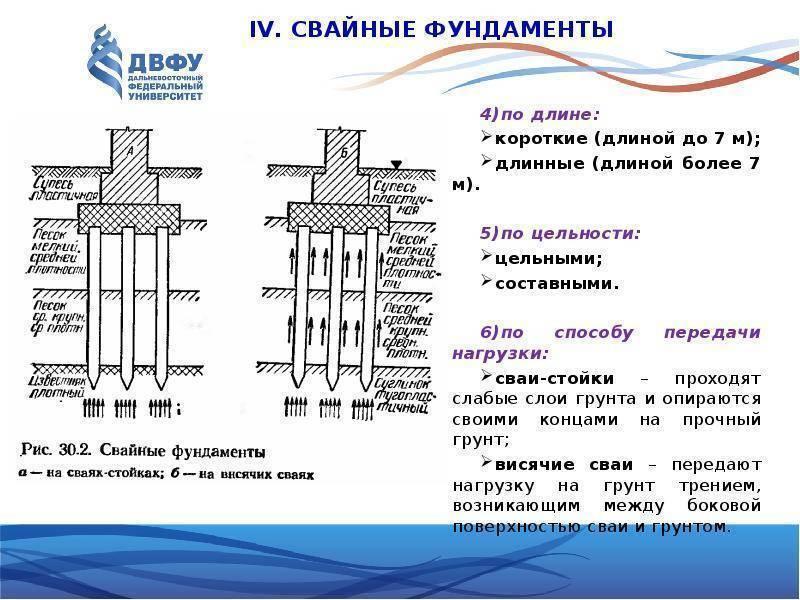 Технология изготовления свайно-ростверкового фундамента своими руками: пошаговая инструкция + схема монтажа
