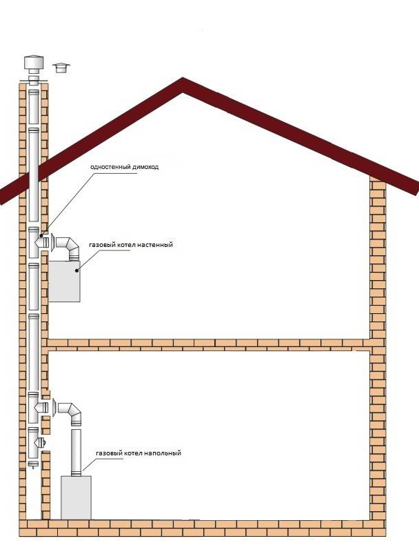 Дымоходы для газовых котлов: основные виды и пошаговая инструкция по монтажу