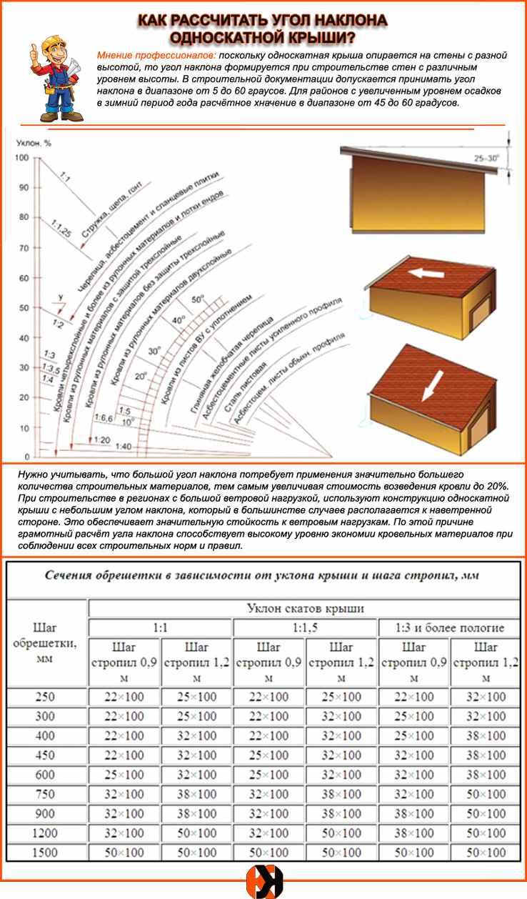 Расчет угла наклона крыши stroika12.com