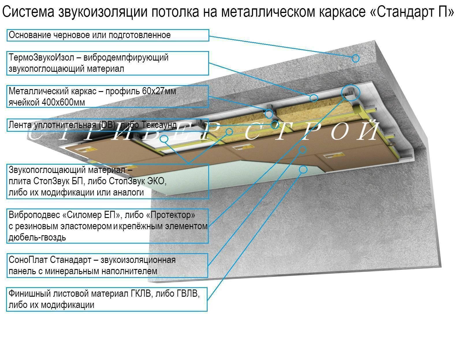 Применение шумоизоляции стен в квартире и материалы для этого