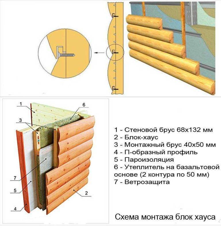 Как обшить дом сайдингом своими руками: фото инструкция по обшивке дома виниловым сайдингом