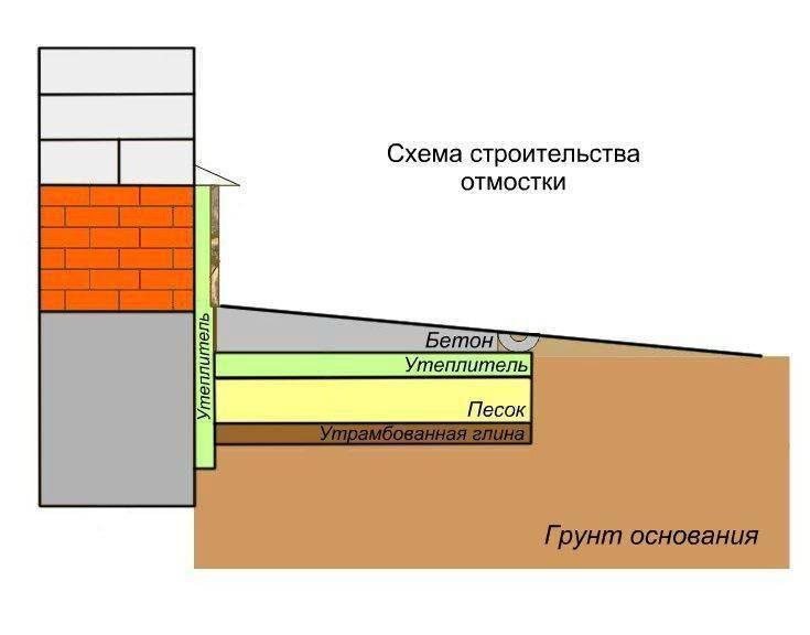 Ширина отмостки по снип | фундамент для дома