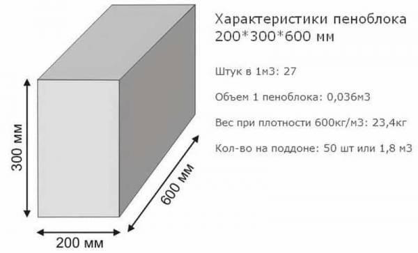 Пеноблоки техническая характеристика. плюсы и минусы пеноблока. | строй сам
