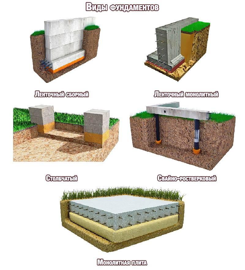Виды фундаментов для дома: какой выбрать?